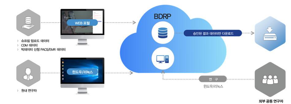 서울대병원이 구축한 클라우드 기반 빅데이터 연구 플랫폼 SUPERB(SNUH Utility for Practice, Education and Research using Big-data 이하 SUPERB) (자료=서울대병원)