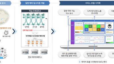에스알포스트, 카자흐스탄 누르술탄시 정부에 빅데이터 기반 e헬스 플랫폼 개발 공급