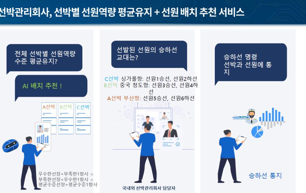 선원관리 AI플랫폼 서비스 기능