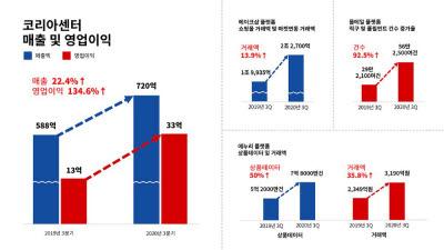 코리아센터, 3분기 언택트 힘입어 영업이익 135% '껑충'