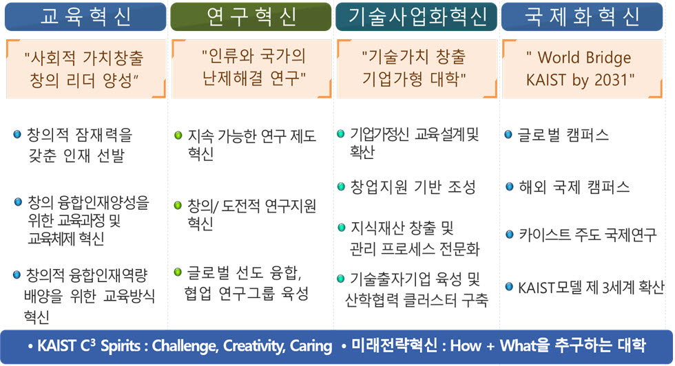 KAIST 비전 2031 분야별 혁신 전략