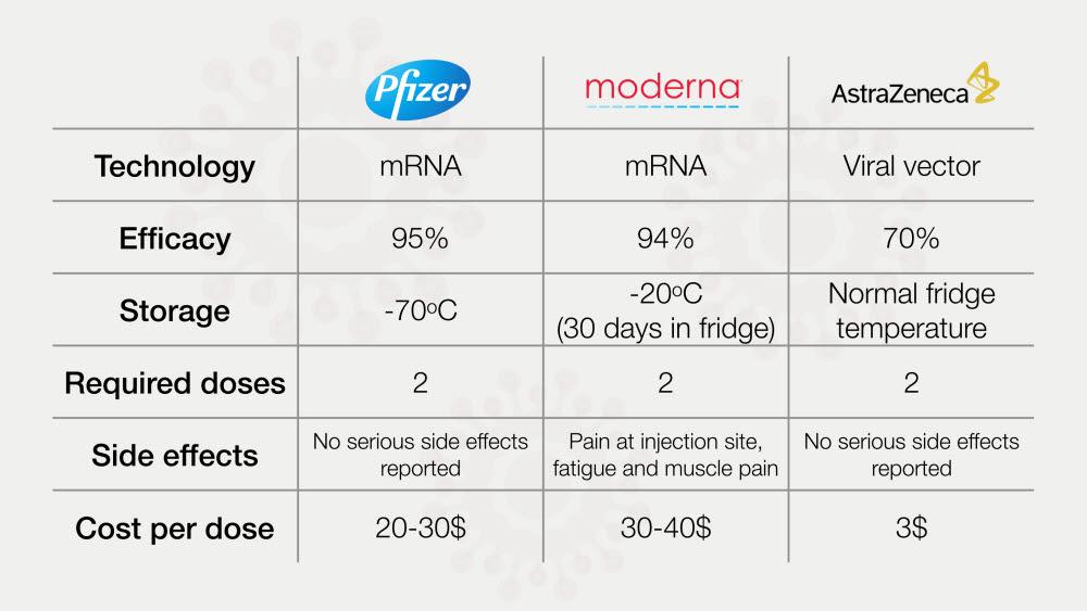 화이자와 모더나의 백신은 모두 mRNA를 기반으로 하며 효과는 전자가 95%, 휴자가 94%라고 한다. 보관은 각각 -70도, -20도 이다. 반면 아스트라제네카는 아데노바이러스를 이용하며 일반 냉장 수준에서도 보관이 가능하며 무엇보다 접종 가격도 저렴하다. (출처: shutterstock)