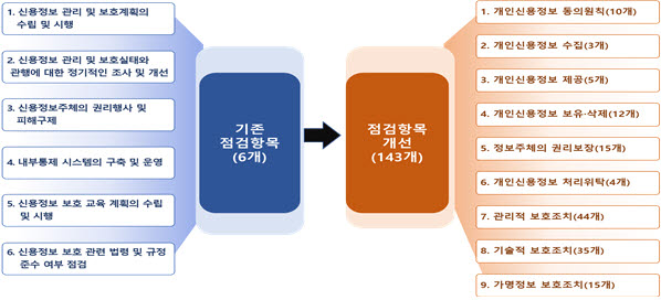 금융권 '정보보호 상시평가제' 도입...내년 2월 4일 시행