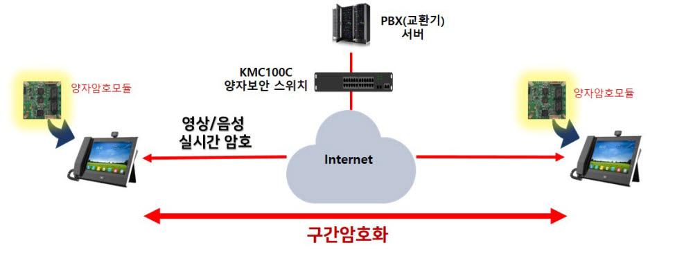 인터넷영상-전화 단말기 간 영상 음성 정보 실시간 암복호화 구성도