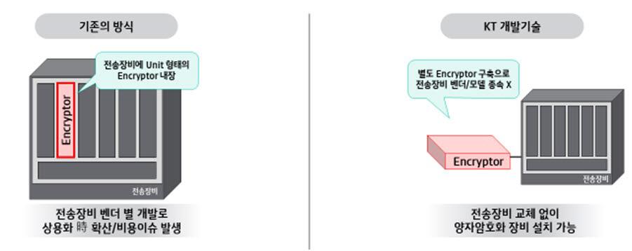 양자암호화장비 방식별 개념도. 왼쪽은 통신장비에 탑재되는 기존 방식, 오른쪽은 KT가 개발한 독립형 방식.