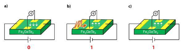 2차원 반데르발스 물질(Fe3GeTe2)로 만들어진 자기메모리 개략도