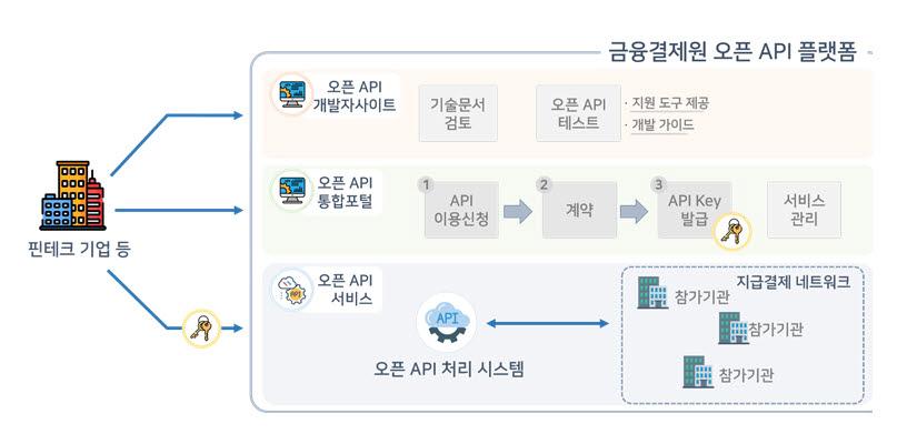 [표]오픈 API통합포털 개념도(자료-본지 취합 재구성)