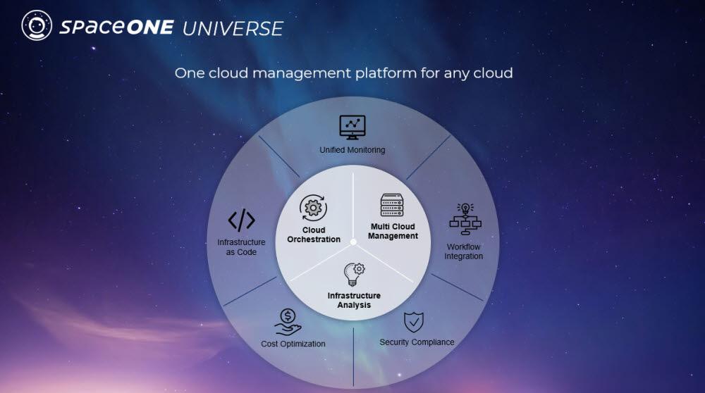 스페이스원은 메가존이 개발한 다양한 IT 인프라 운영관리를 위한 서비스 플랫폼이다.