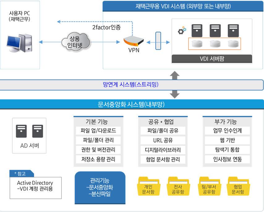 [2020 하반기 인기상품]마케팅 우수-모코엠시스/문서중앙화 솔루션/엠파워 이지스-C