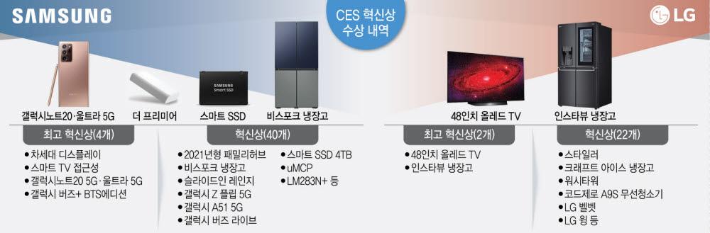 삼성·LG 'CES 최고 혁신상' 휩쓸었다