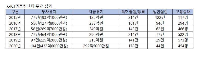 K-ICT창업멘토링센터 '2020 창업희망콘서트' 성황리 개최
