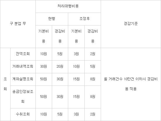 < 오픈뱅킹 조회수수료 조정내용 >