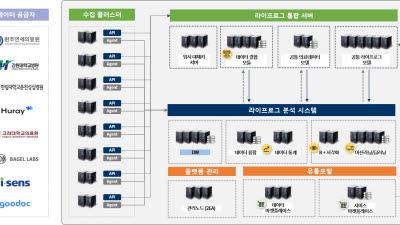 티쓰리큐, 데이터 댐 핵심사업인 '라이프로그 빅데이터 플랫폼' 구축 참여
