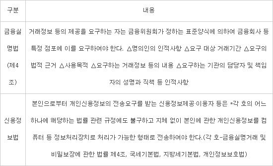 """""""마이데이터 걸림돌 될라""""...금융실명법 '독소조항' 무효화"""