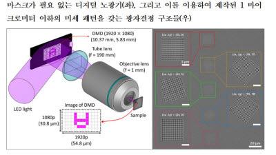 서울대 전헌수 교수팀, 마스크필요 없는 디지털 노광기로 마이크로 이하 미세 패턴 제작