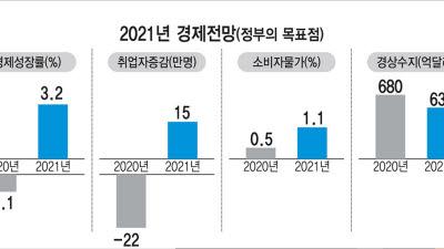 내년 경제성장률 3.2%...코로나19 종식 관건