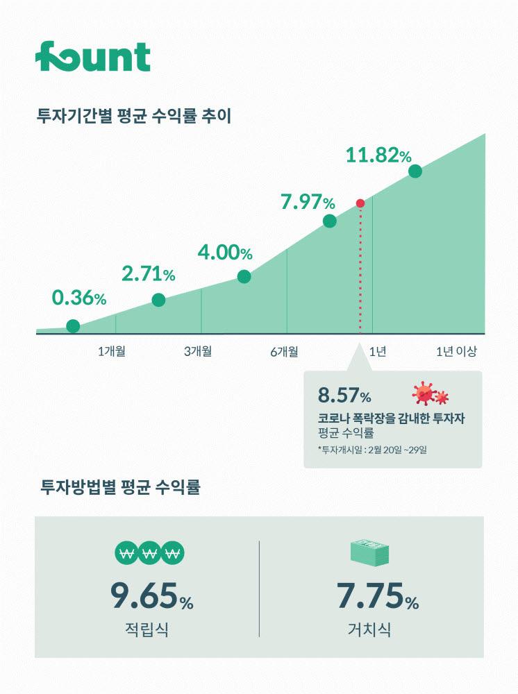 """""""로보어드바이저도 적립식 장기투자가 수익률 높았다"""""""