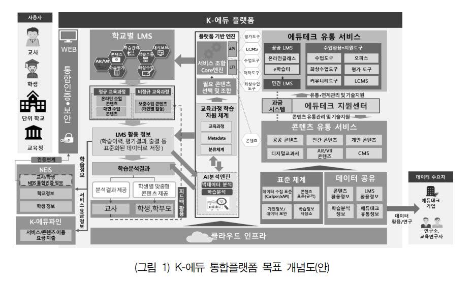 K-에듀 통합 플랫폼 목표 개념도(안) 자료: 한국교육학술정보원