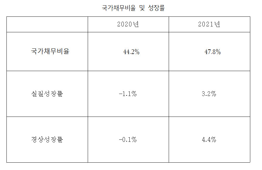 표. 국가채무비율과 성장률 (자료=기획재정부)