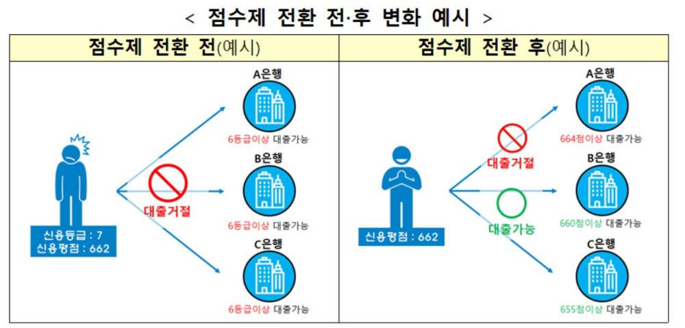 표. 신용점수제 전환 전/후 변화 예시 (자료=금융위원회)