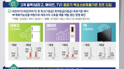 냉장고·에어컨·TV 중장기 목표소비효율기준 최초 도입...5등급 제품 퇴출