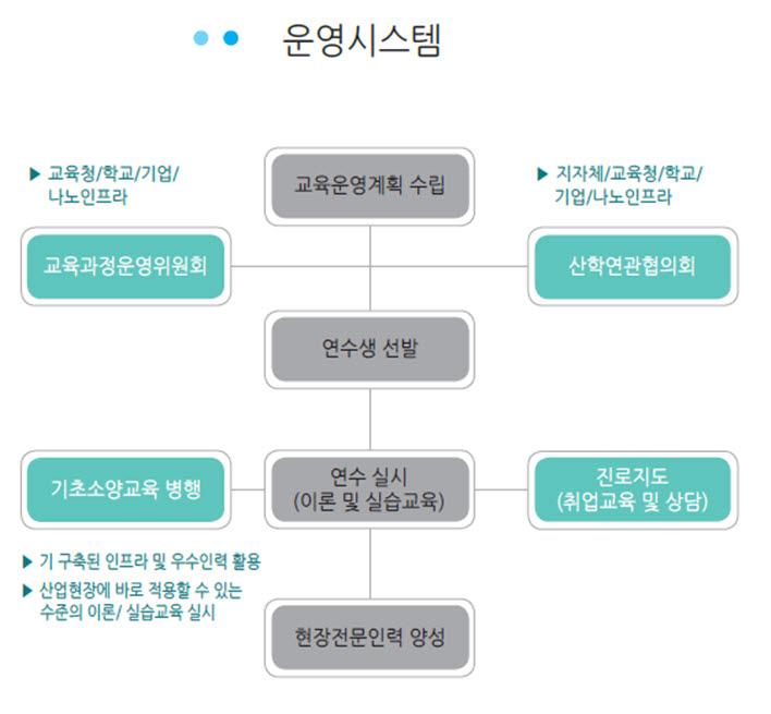 나노융합기술인력 양성사업 운영시스템