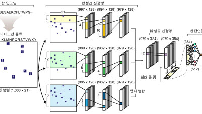 KAIST, 유전자 전사인자 예측 시스템 개발...AI 기술 활용