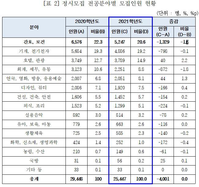 자료:한국전문대학교육협의회