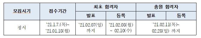 전문대 정시 모집 일정 (자료: 전문대협)