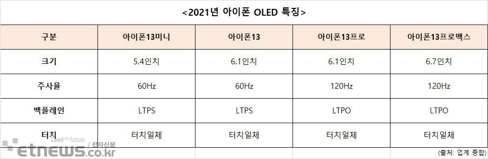 """아이폰13, 주사율 '120Hz'로…""""韓 디스플레이 성장 기회"""""""