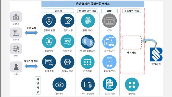 금융결제원 종합인증서비스 개념도(자료-본지 취합)
