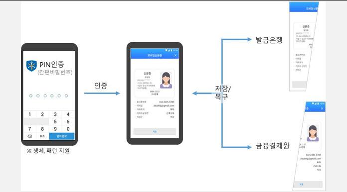 금융DID VC정보 분할 및 복구 구조(자료-본지 취합)