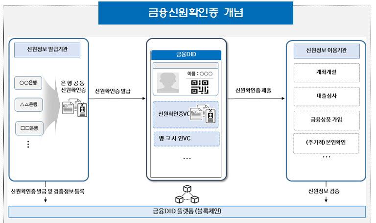 금융신원확인증 개념도(자료-본지취합)