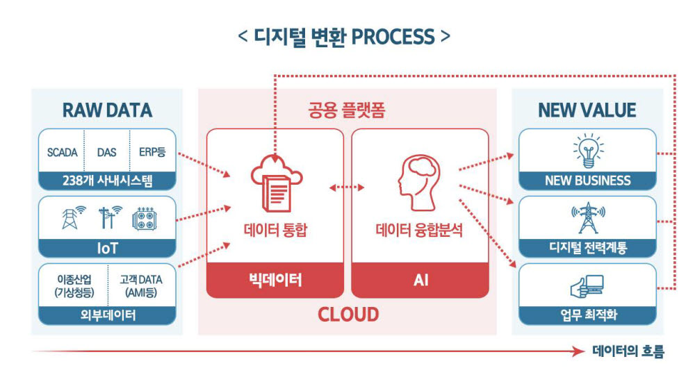 한국전력 디지털변환 프로세스