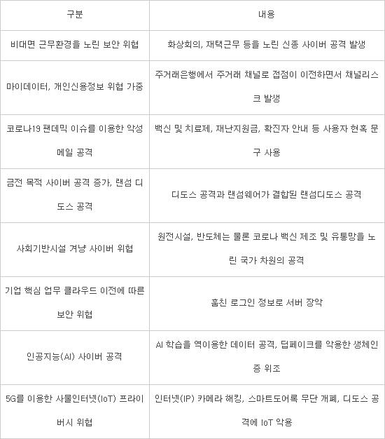 """""""마이데이터 시대 '개인신용정보' 위협 기승"""""""