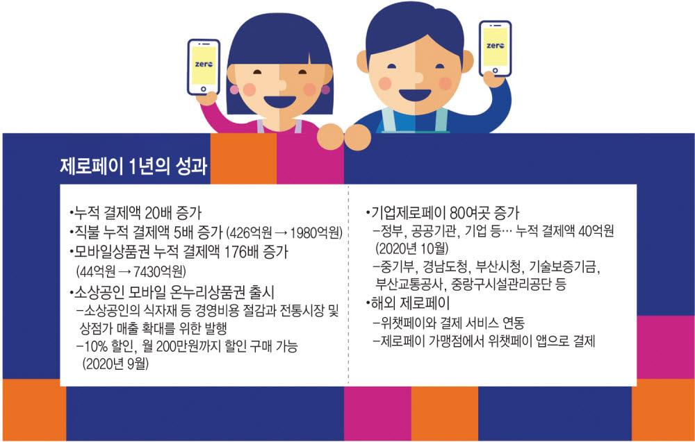 [신년기획]디지털전환 현장을 가다 <하>제로페이, 지역상품권·정부 사업·방역까지 '전천후' 활약