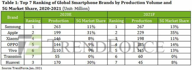 2021년 글로벌 스마트폰 시장 점유율 전망