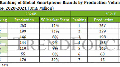 """[국제]트렌드포스 """"화웨이, 올해 스마트폰 시장 7위 전망"""""""