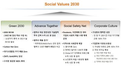 SK하이닉스, 사회적 가치 극대화 위한 'SV 2030' 로드맵 발표