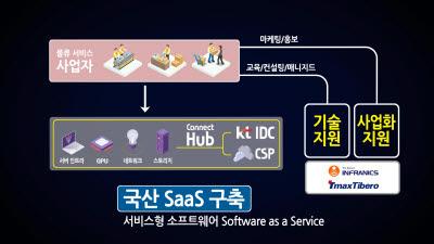 KT, 농산물 유통물류 등 클라우드 서비스 개발 지원