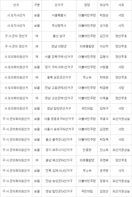 [이슈분석][4.7보궐선거 경선]서울시장 후보 이달 중 윤곽, 경선 동상이몽