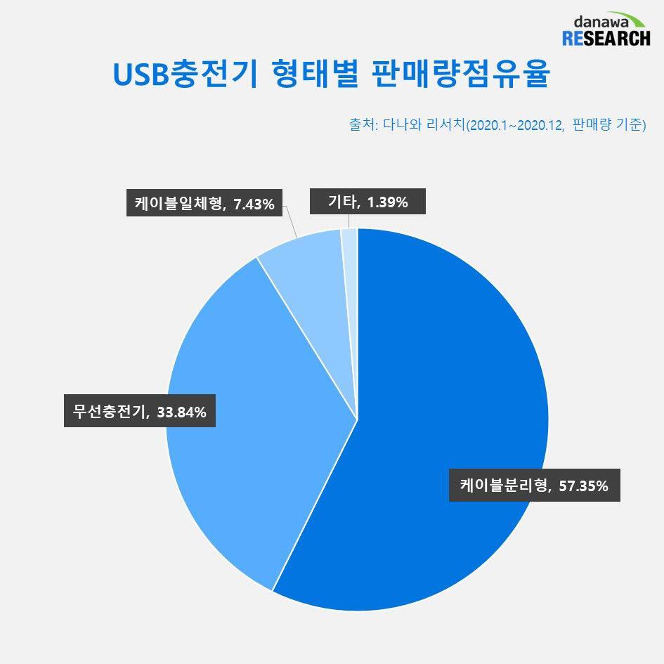 USB 충전기 형태별 판매량 점유율