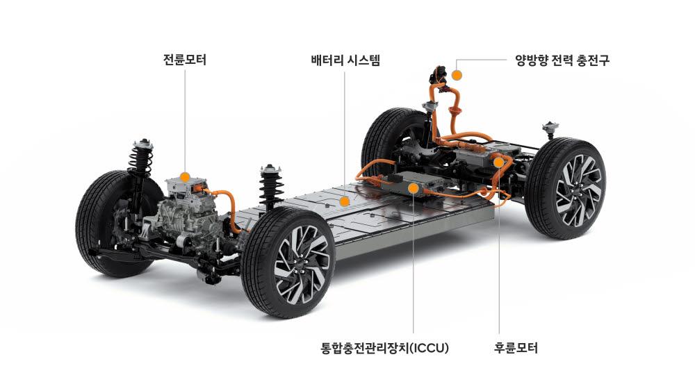 현대차그룹의 전기차 전용 플랫폼 E-GMP