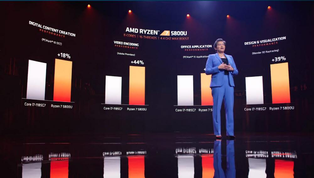 """[CES 2021]AMD의 강력한 Intel 저격수 .. """"경쟁사보다 18 % 우수한 모바일 칩 공개"""""""