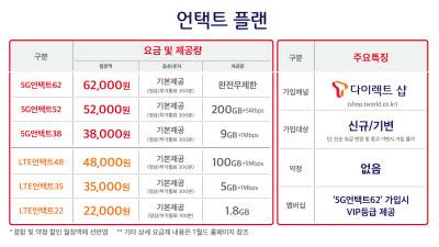 SK텔레콤 '언택트 플랜 요금제' 6종 15일 출시