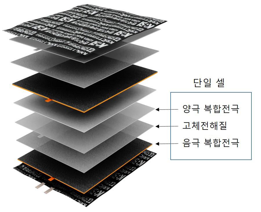 전고체 이차전지 모식도. 사진출처=한국기초과학지원연구원