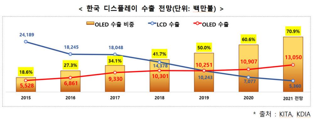 """올해 OLED 수출 역대 최대 전망…""""산업구조 재편해 주도권 굳힌다"""""""