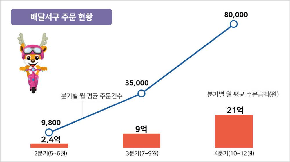 인천 서구 공공배달앱 '배달서구', 정식 출시 반년 만에 주문금액 100억원 돌파