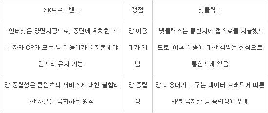 넷플릭스-SK브로드밴드 소송 2차 변론...망 이용대가 개념 논쟁