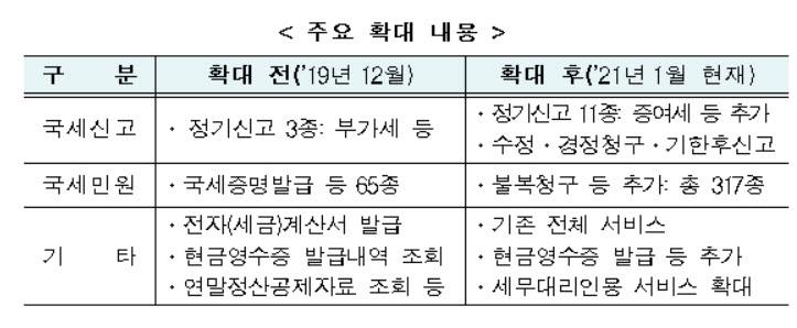 [제공=국세청]